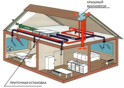 схема вентиляции на основе приточной установки