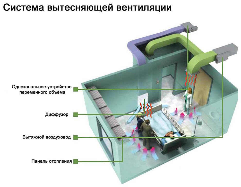 система вытесняющей вентиляции