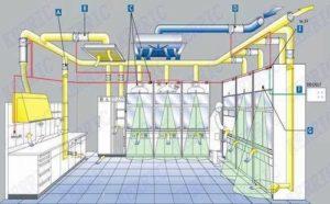 проектирование вентиляции для лаборатории