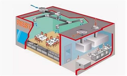 проектирование вентиляции кафе