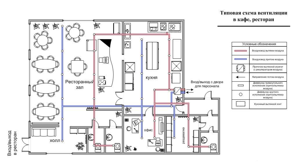 типовая схема вентиляции ресторана, кафе, столовой