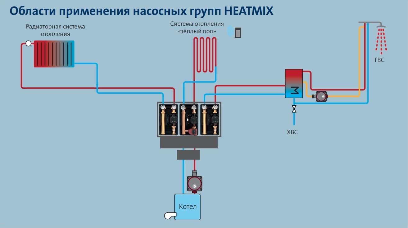 HeatMix применение