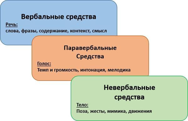 Средства коммуникации