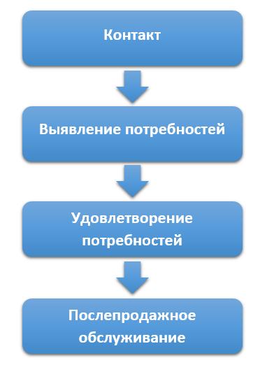 Этапы общения с клиентами