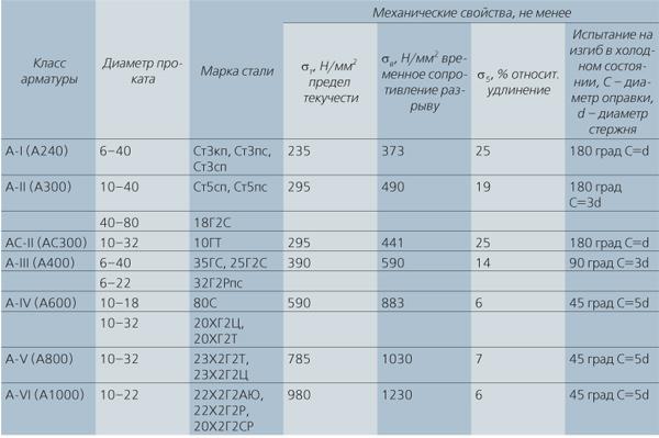 Сравнение арматуры разных типов