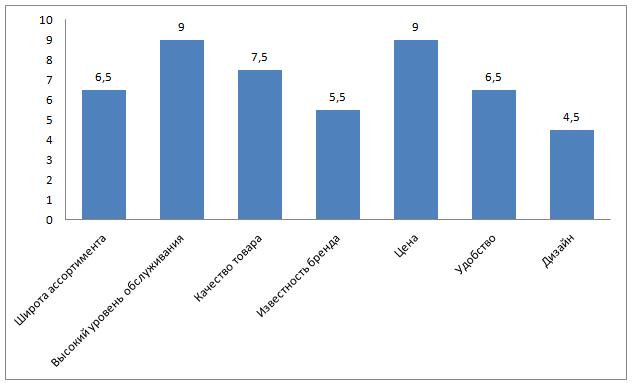 Показатели, влияющие на принятие решения о покупке товара