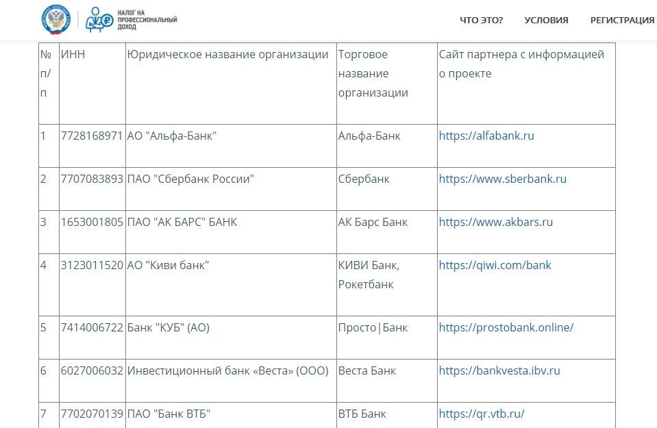 Список банков, поддерживающих обмен данными с ФНС