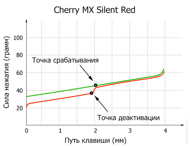 Cherry MX Silent Red диаграмма