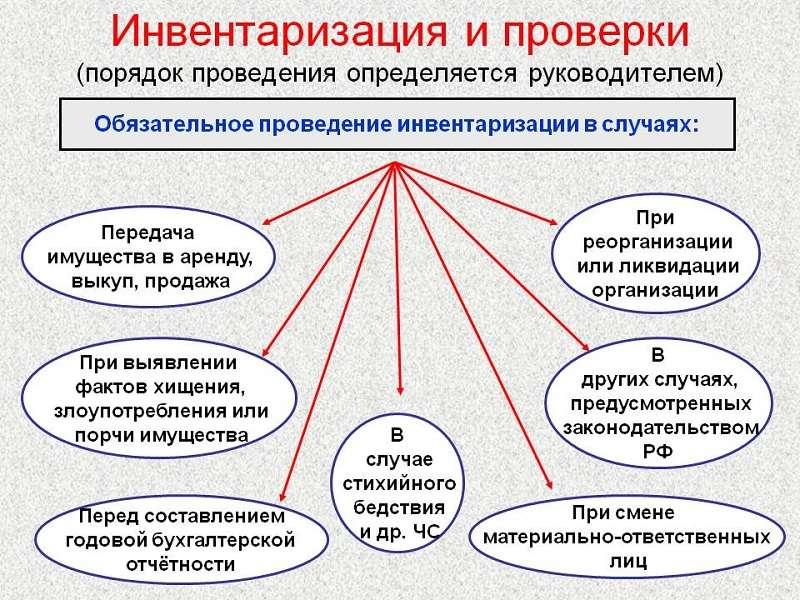 Случаи, в которых инвентаризация обязательна