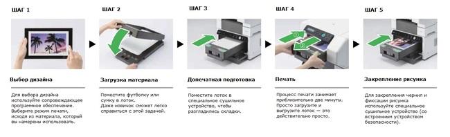 Принтер для печати на футболках. Как это работает?