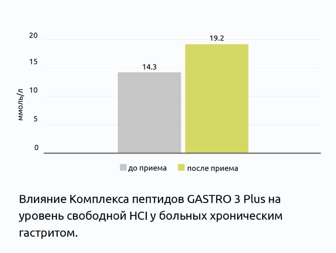 Клиническое исследование пептидного комплекса GASTRO 3 Plus®
