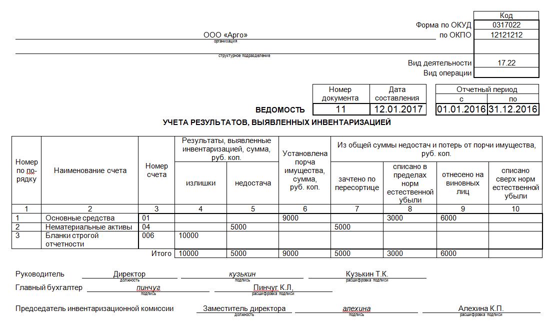 Пример заполнения ведомости результатов