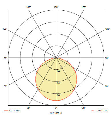 Кривая силы света для светильника аварийного освещения при эвакуации ONTEC-S M5