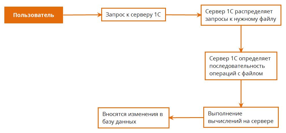 Алгоритм работы клиент-серверной базы 1С