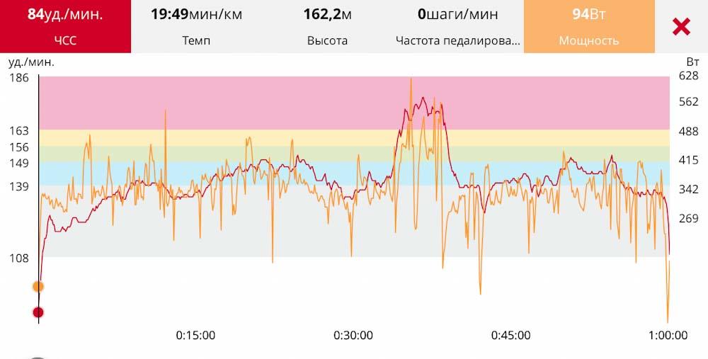 Анализ пульса в приложении Polar Flow