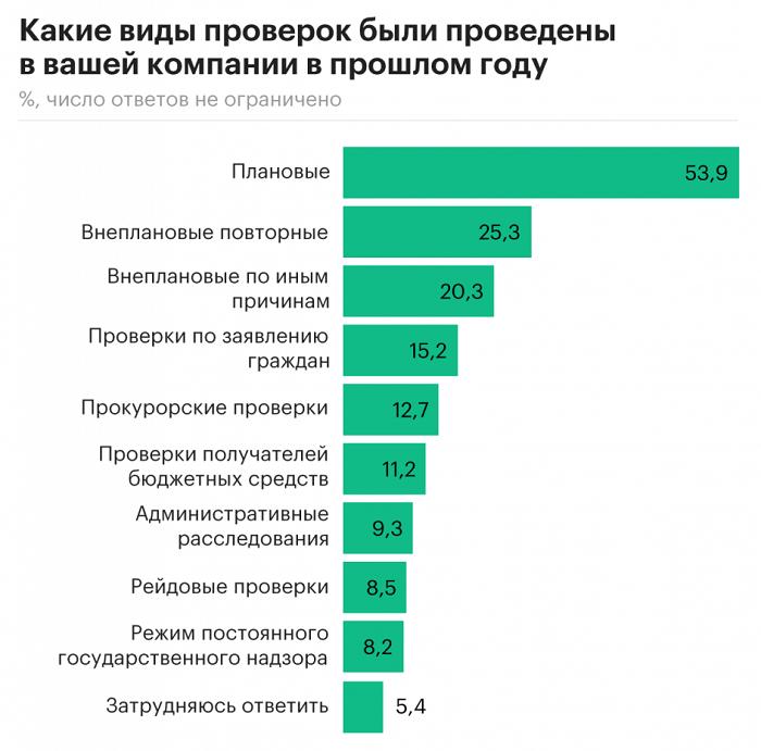 Результаты опроса предпринимателей