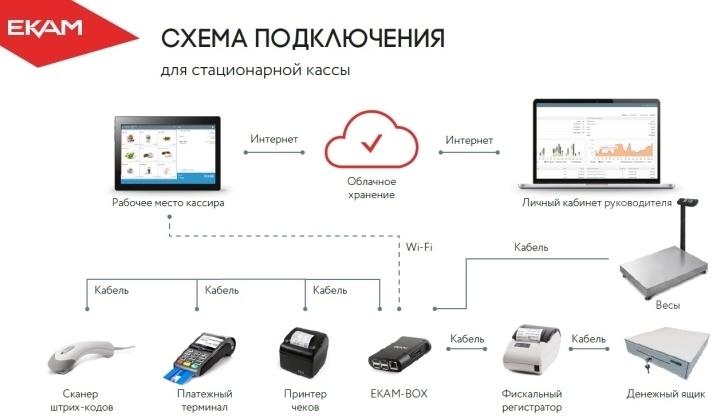 Программа для розничной торговли ЕКАМ способна работать через «облако»