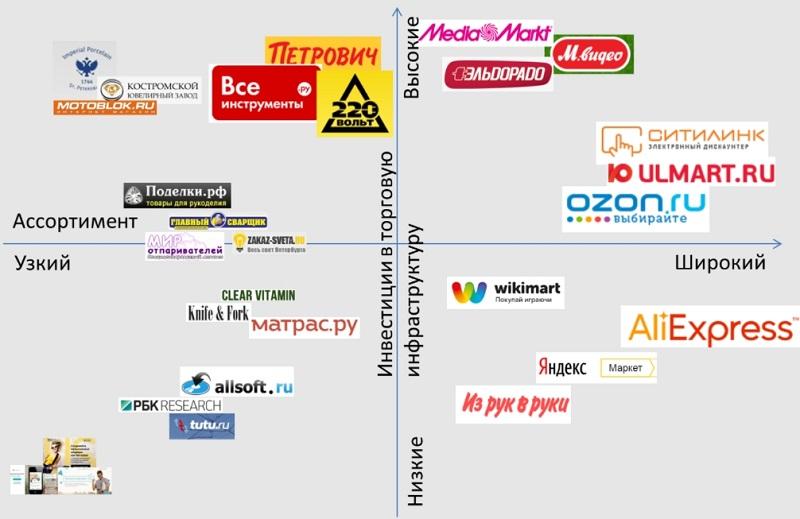 Карта позиционирования онлайн-магазинов