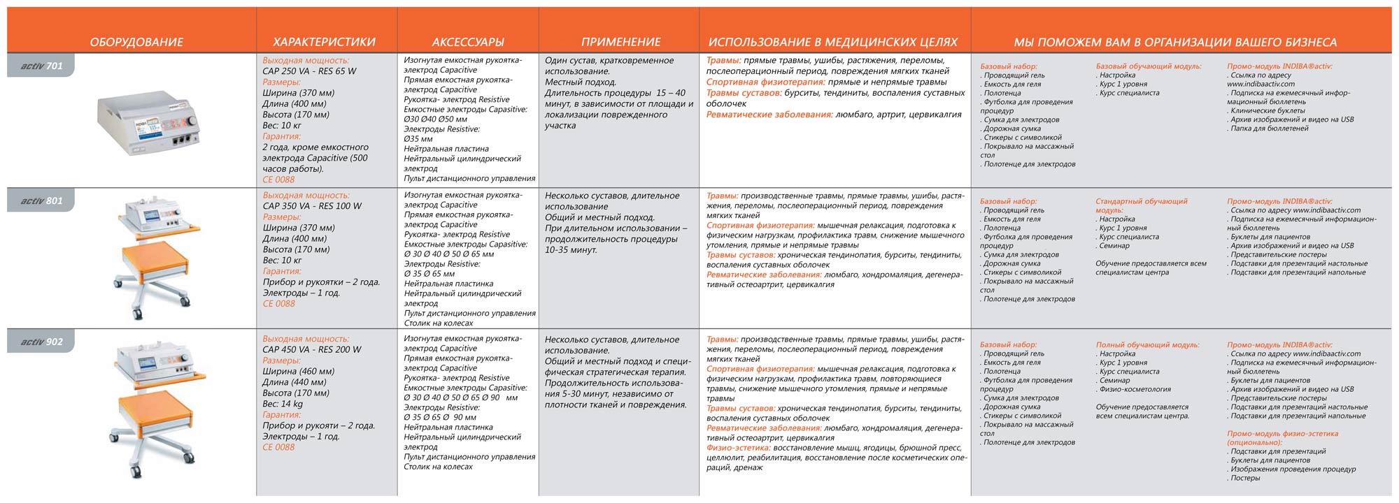 Сравнительная таблица аппаратов INDIBA