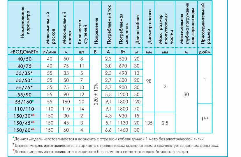 Модели насоса для колодца Джилекс Водомет 55/75