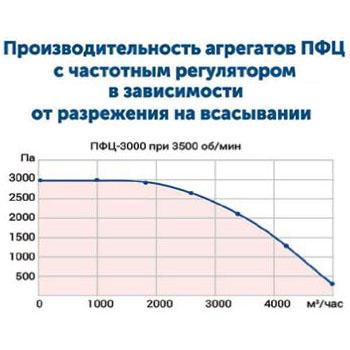 Drevox.ru_Аспирационная_система_ПФЦ-3000_График_производительности