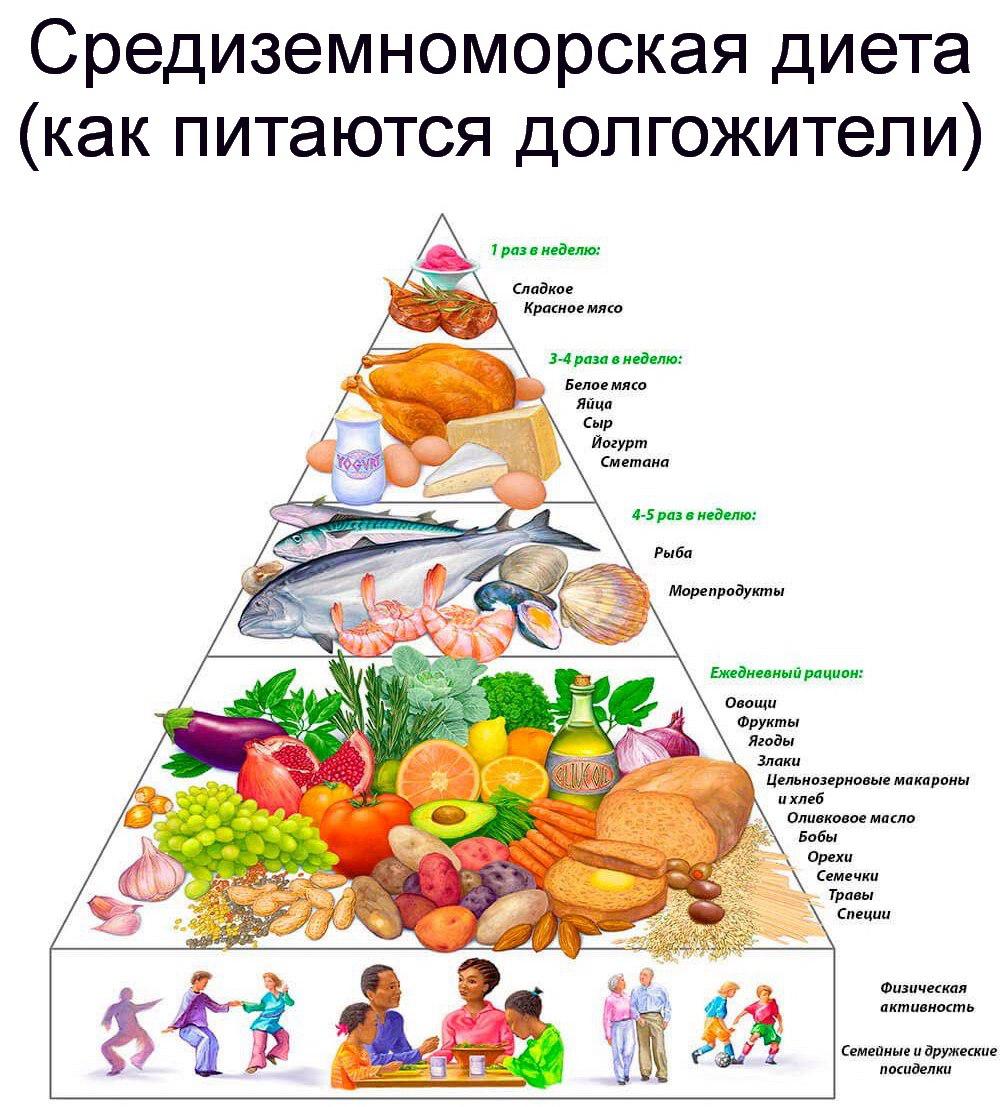 Средиземноморская диета, пищевая пирамида