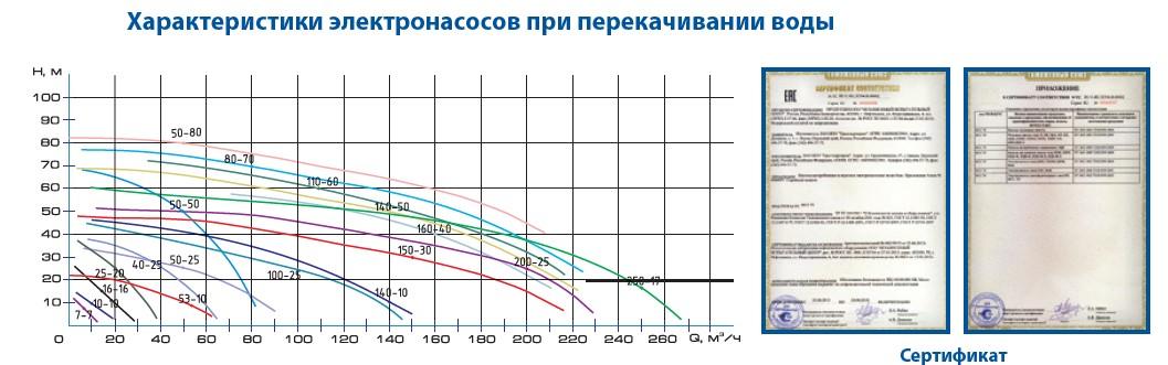Насос Гном напорные графики