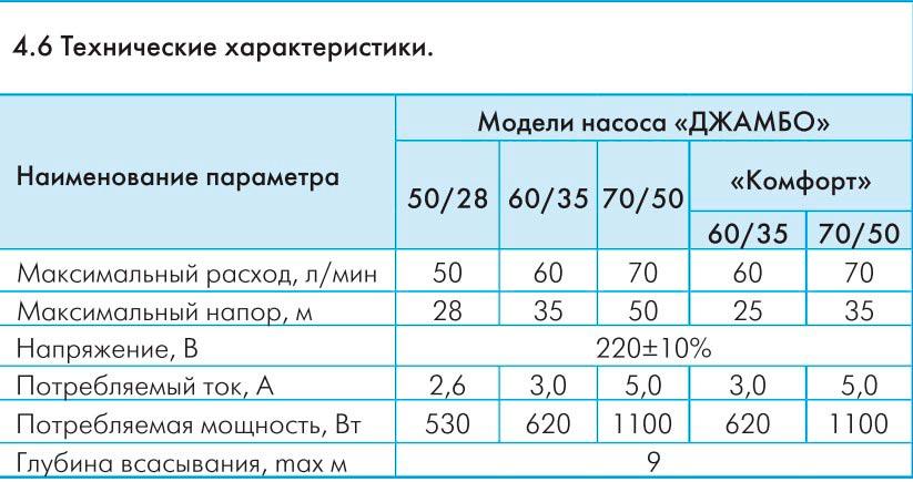 Модели насосной станции Джилекс Джамбо 70/50 Н-50 Н