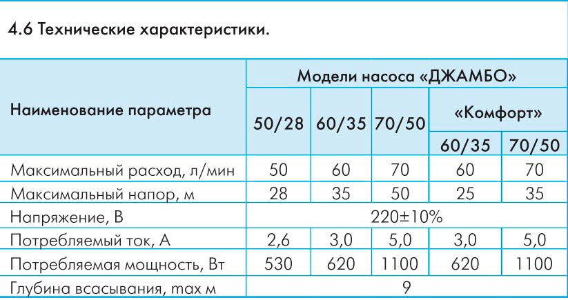 Модели насосной станции Джилекс Джамбо 70/50 П-50