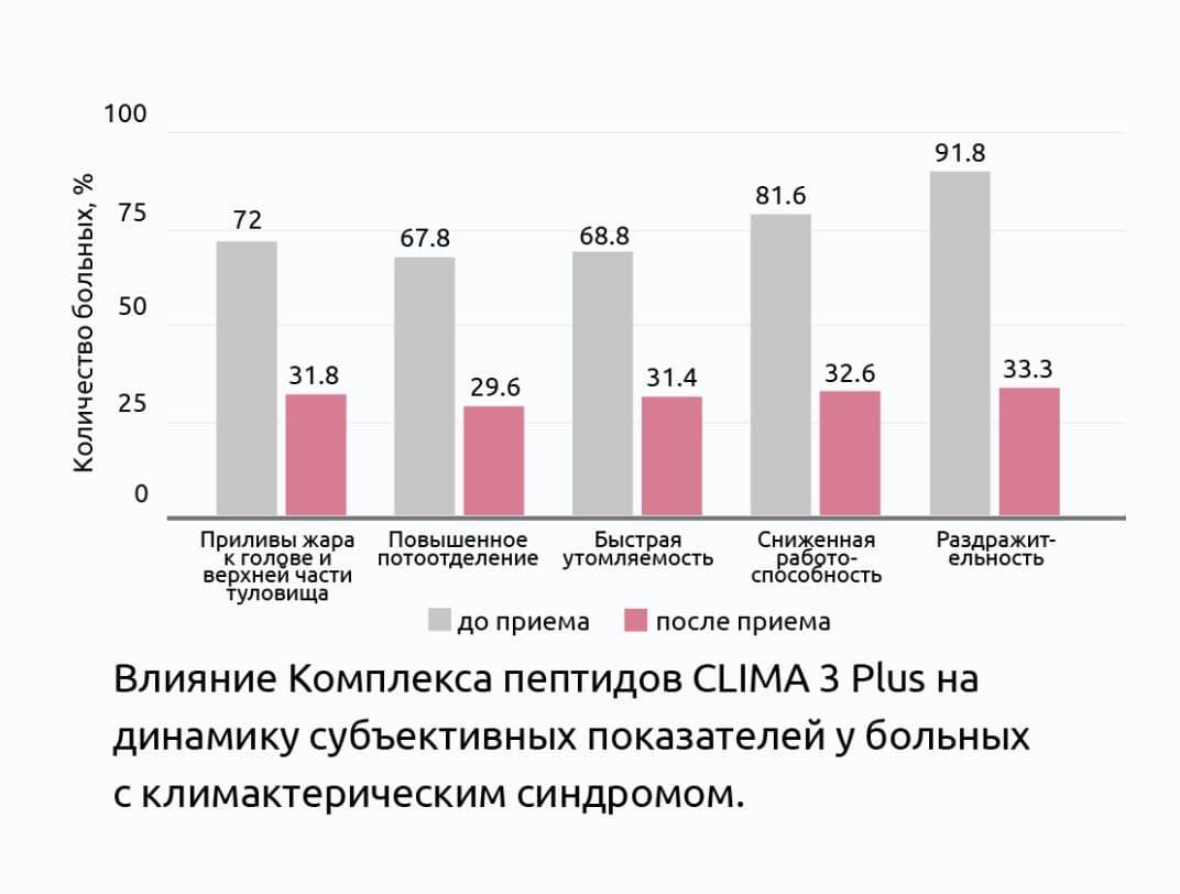 клинические исследования пептидного комплексаКЛИМА 3 Плюс®
