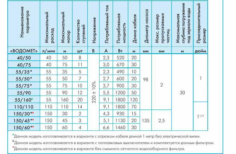 Модели скважинного насоса Джилекс Водомет 55 50