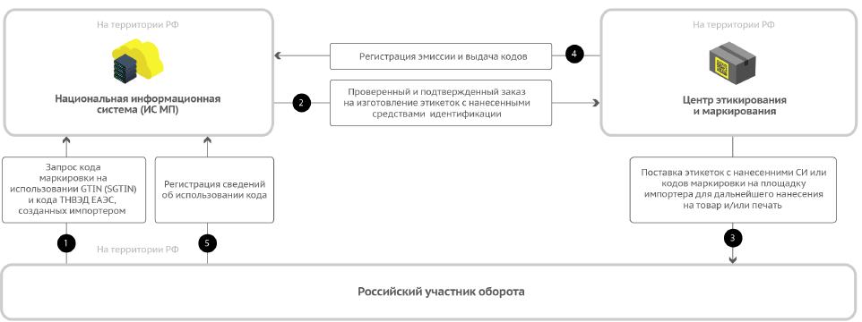 Принцип работы регистратора эмиссии