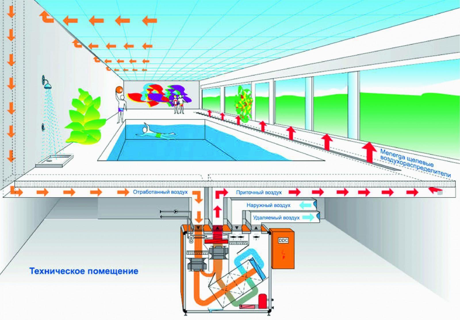 схема вентиляции общественного бассейна