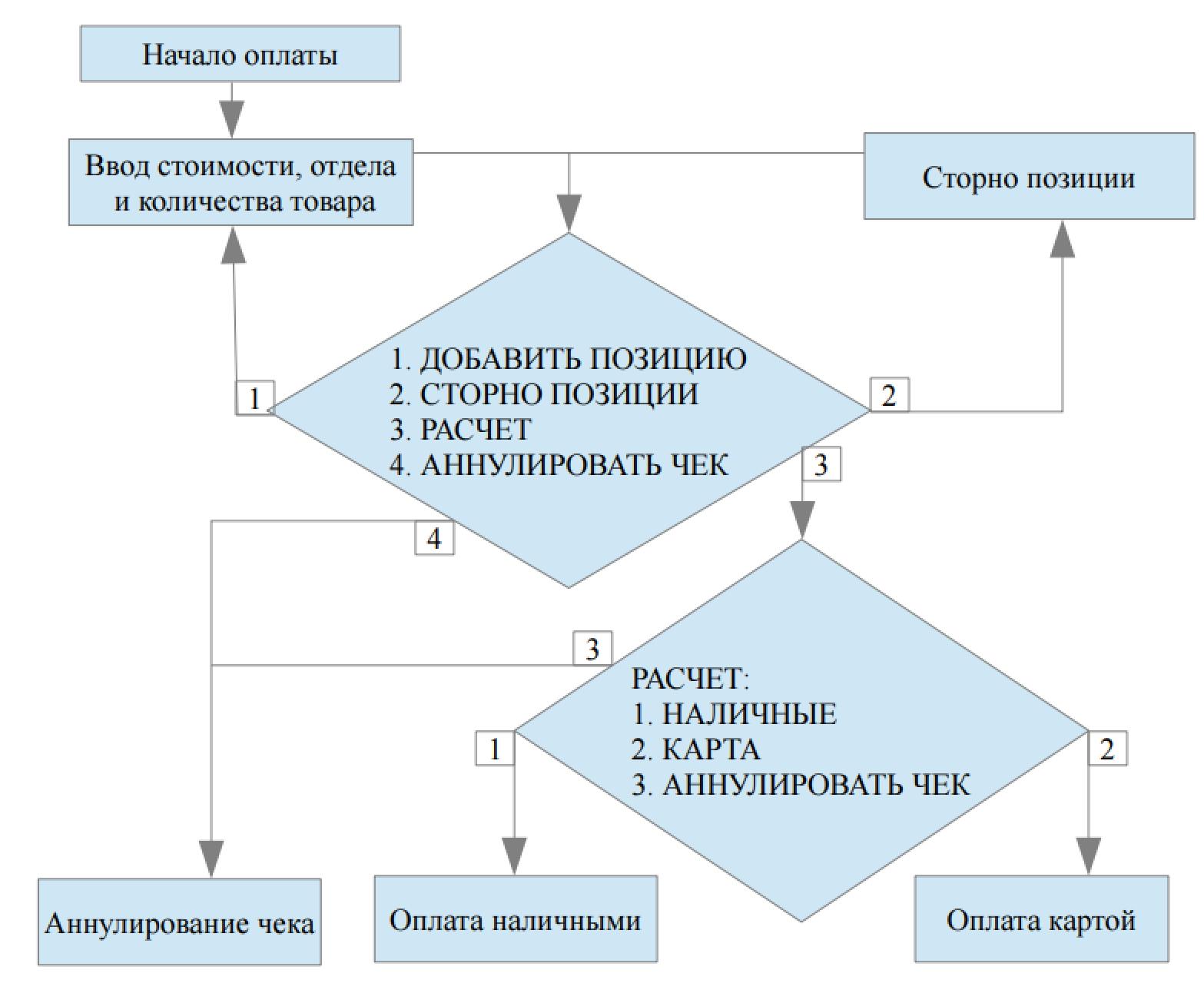 IRAS 900K схема работы кассира