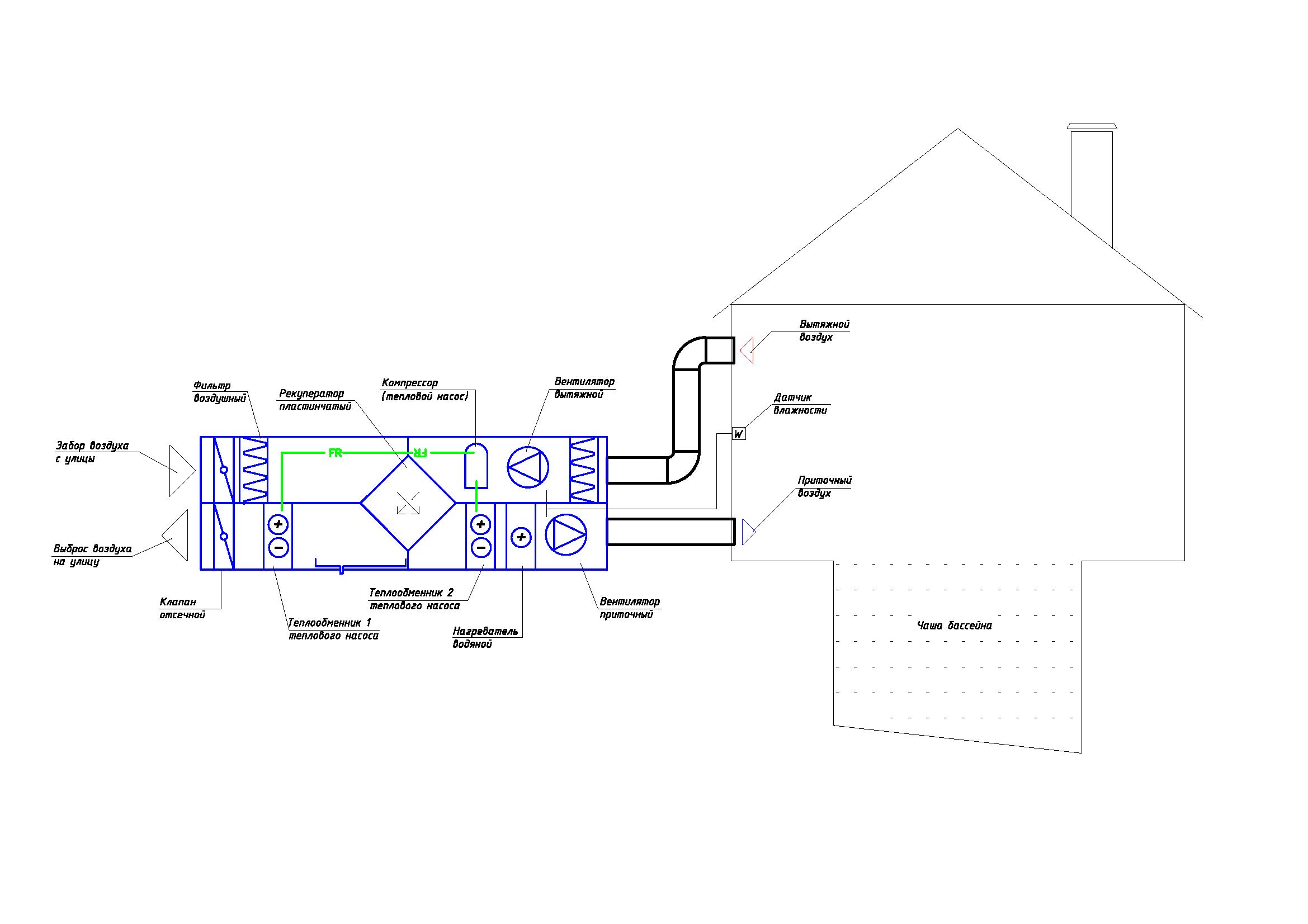 приточно вытяжная вентиляция с рекуператором и осушителем