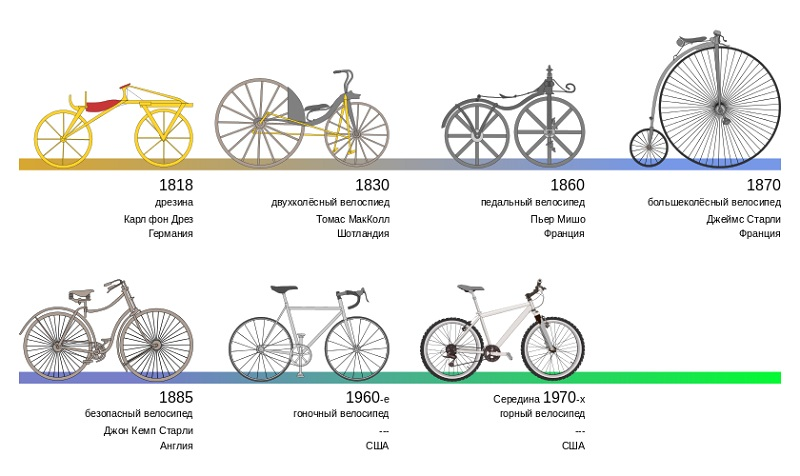 Эволюция велосипеда