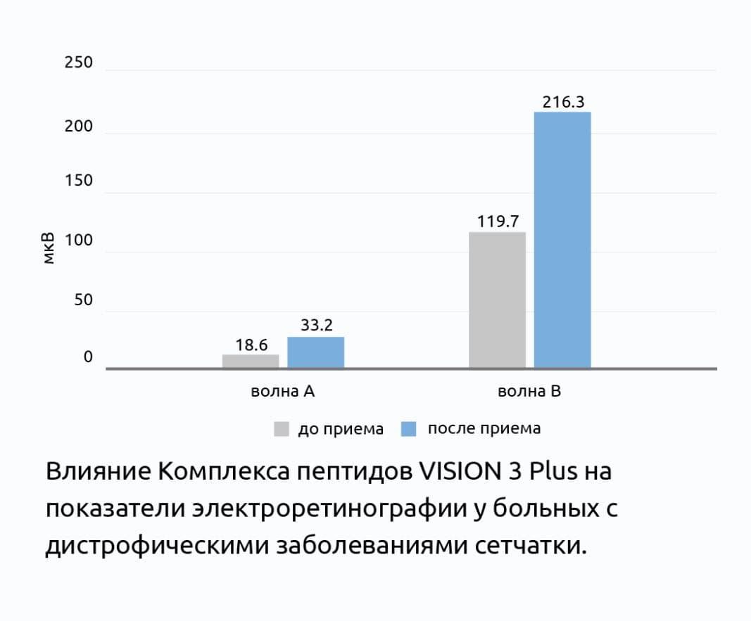 Клиническое испытание пептидного комплекса VISION 3 Plus®