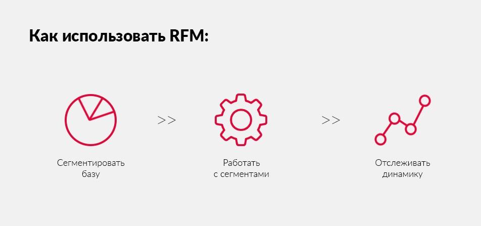 Принципы применения RFM-анализа