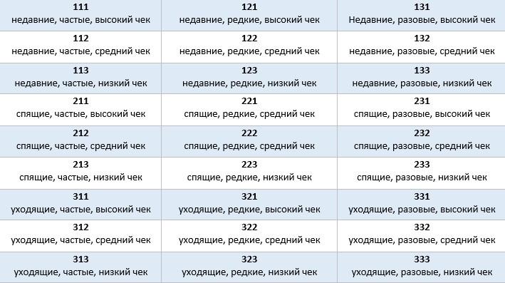 Подсказки по расшифровке сегментов