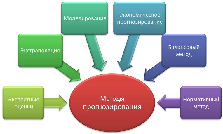 Разновидности методов прогнозирования