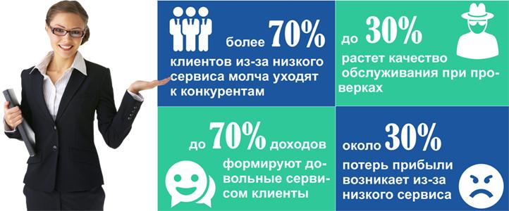 Влияние качества обслуживания клиентов на прибыль магазина
