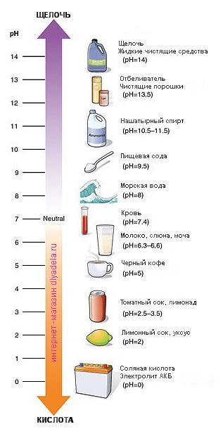 pH шкала
