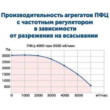 Drevox.ru_Аспирационная_система_ПФЦ-4000_График_производительности
