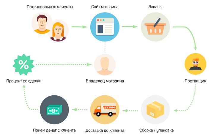 Товаро-денежный кругооборот в работе интернет-магазина