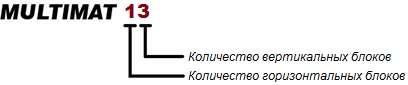 Drevox.ru_Многоблочный_сверлильно-присадочный станок_ALTESA_MULTIMAT_13_Расшифровка