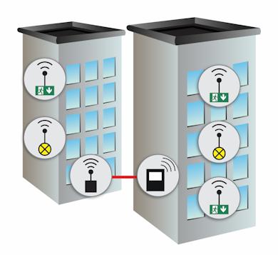 Беспроводной мониторинг с дополнительным координатором, подключенным по локальной сети