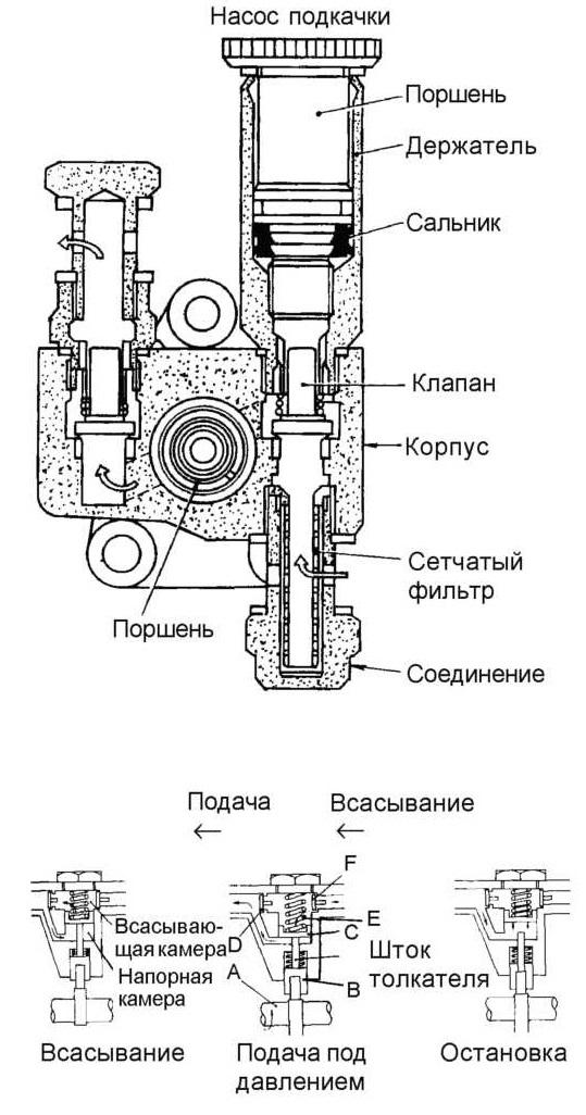 Иллюстрация насоса ручной подкачки
