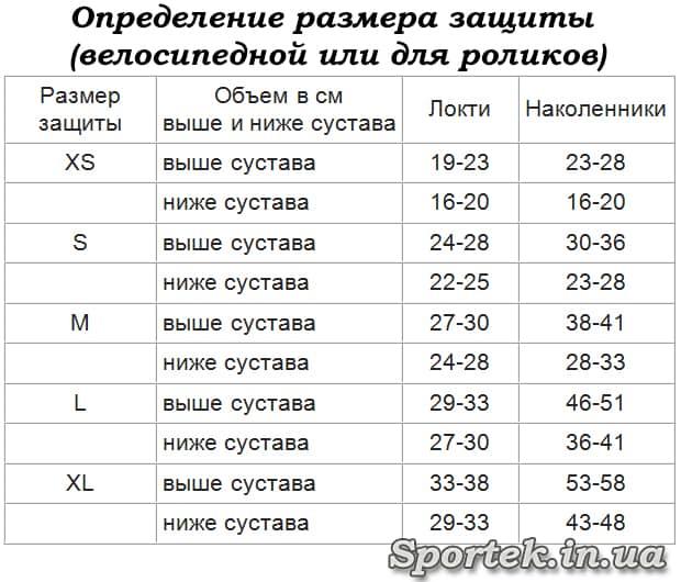 Таблиця визначення розміру захисту для велосипедиста і роллера