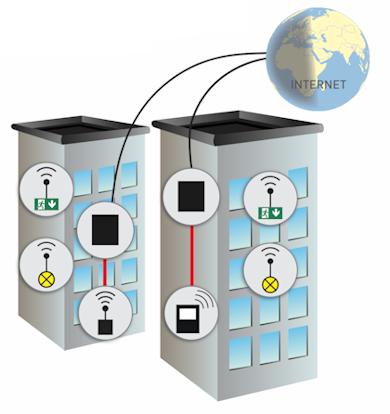 Беспроводной мониторинг с дополнительным координатором, подключенным через интернет