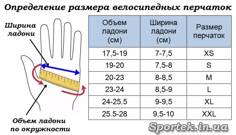 Визначення розміру велосипедних рукавичок